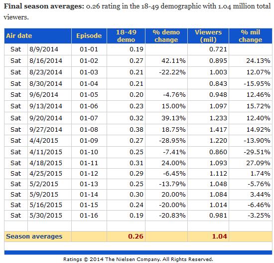 Outlander Ratings Season One Table